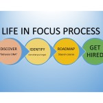 LIF Process Steps_JPG
